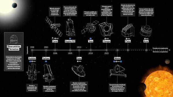 Missões para estudo de exoplanetas