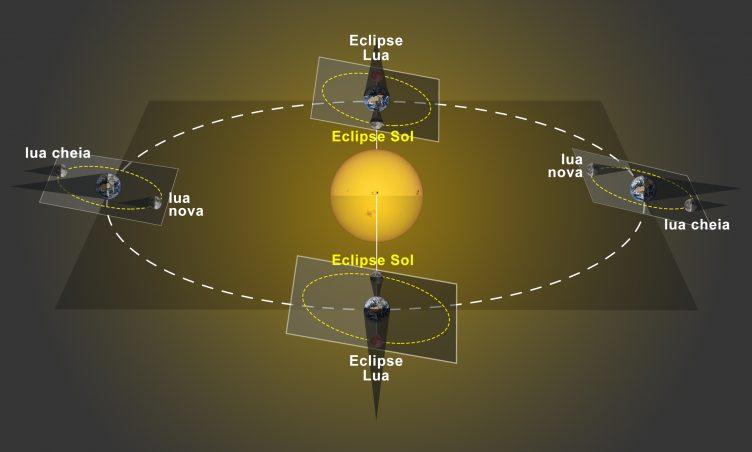 Quando a fase de lua nova ocorre fora da linha dos nodos, a sombra da Lua não atinge a Terra. Quando uma lua nova ocorre na linha dos nodos, a sombra da Lua vai atravessar a superfície da Terra, provocando um eclipse do Sol.